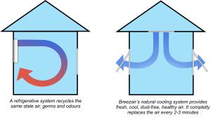Evaporative cooler 2